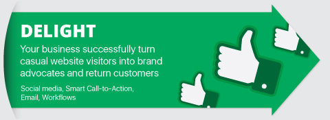 Delight, Your business successfully turn casual website visitors into brand advocates and return customers